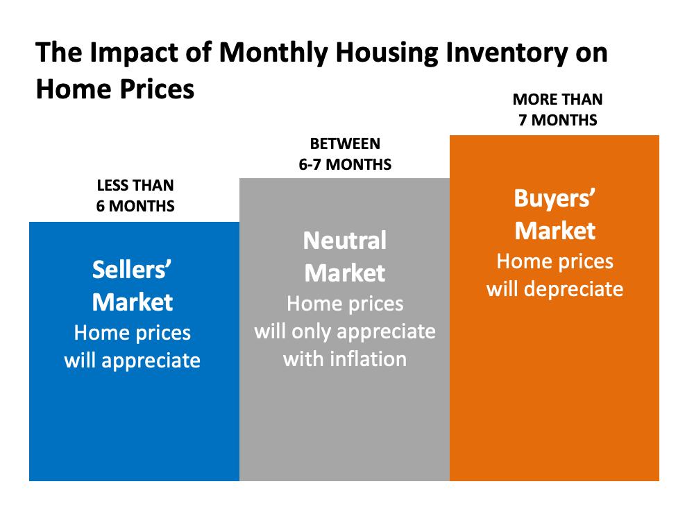 Monthly Housing Inventory