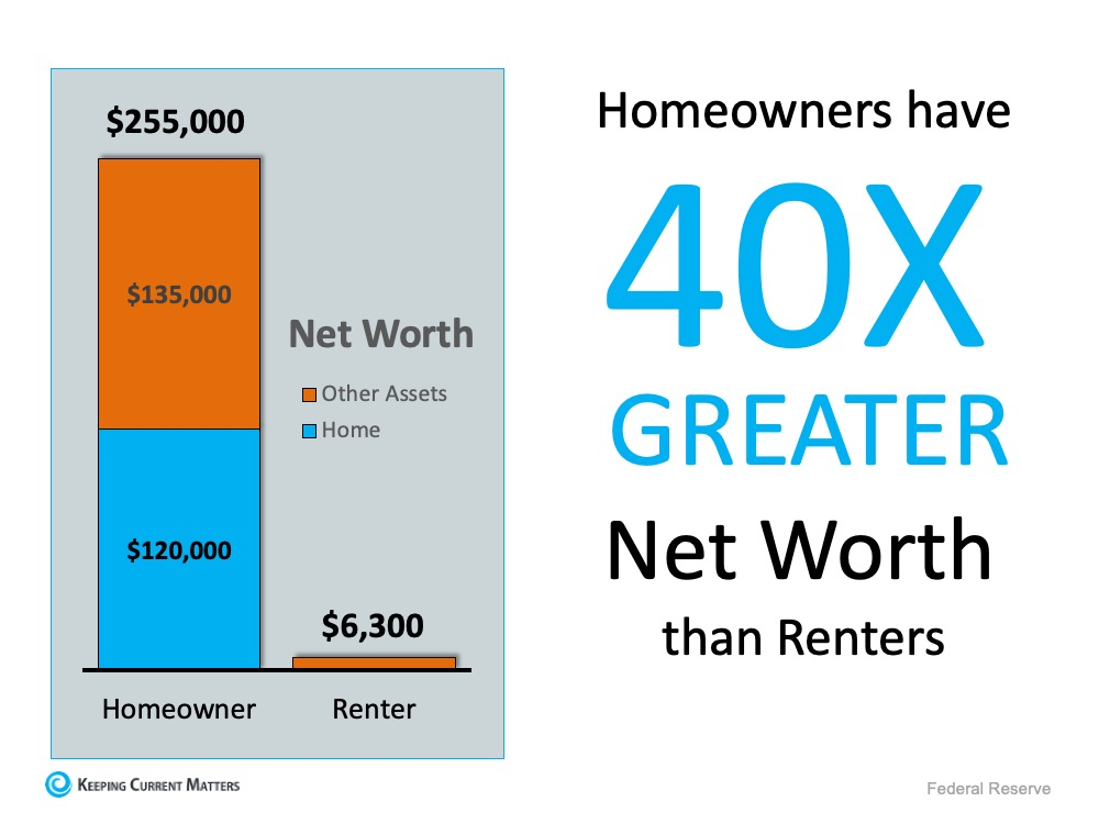 home ownership offers more wealth than renting