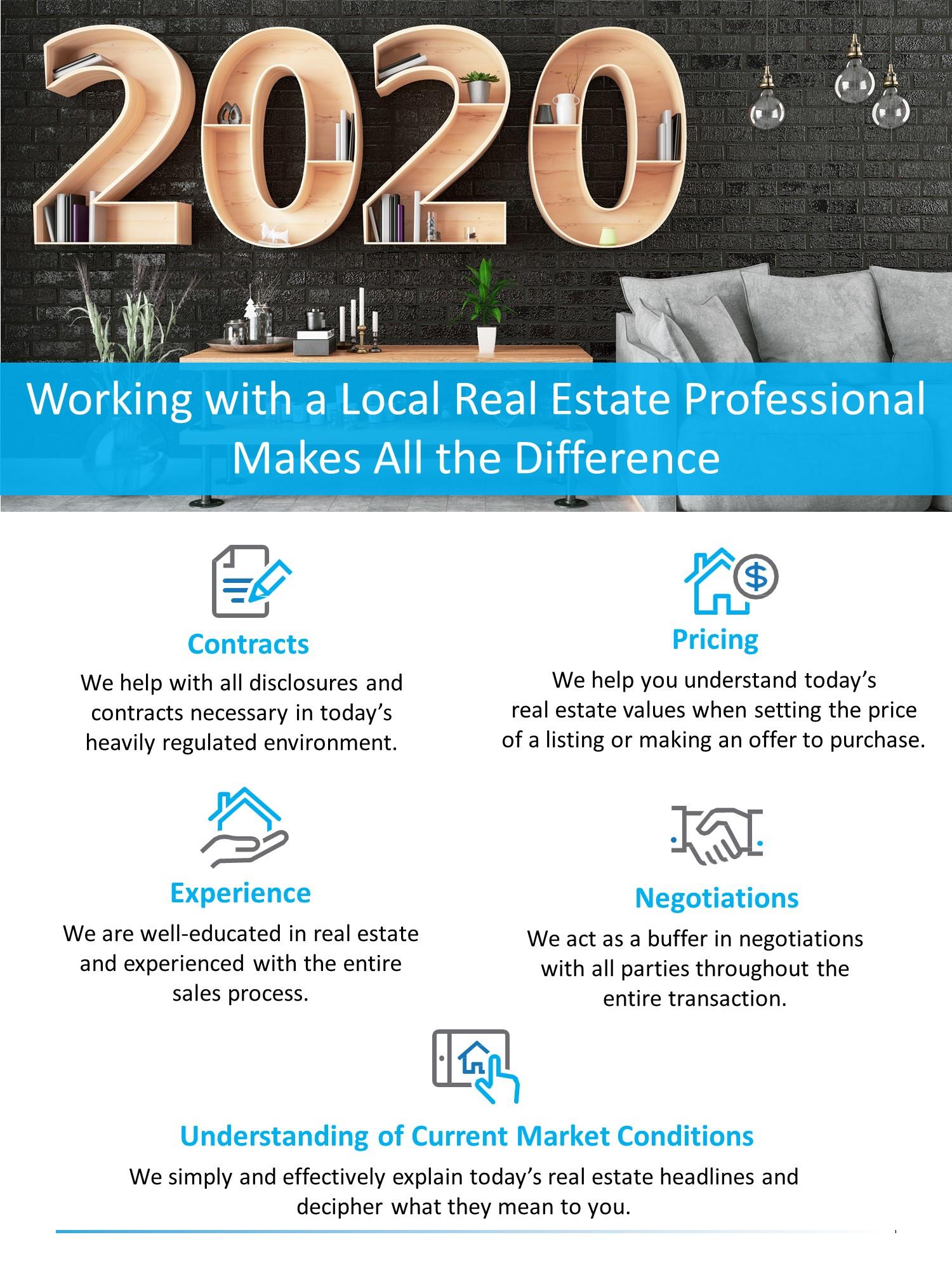 2020 Real Estate