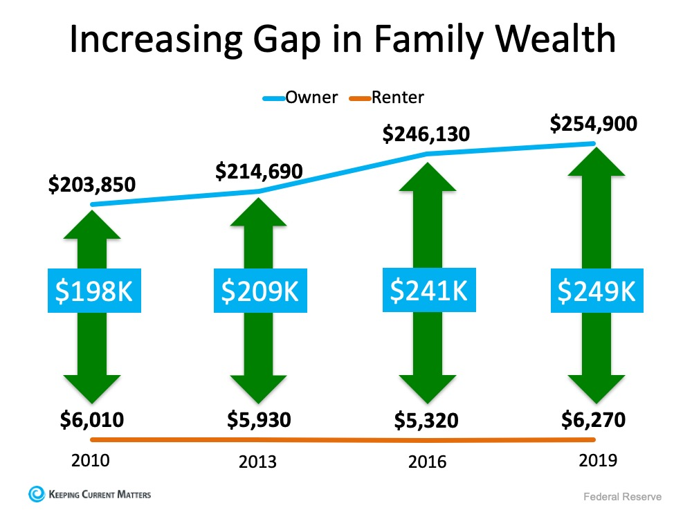 increase in Family wealth Gap Rent-vs-Own