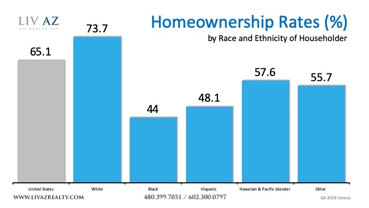 Homeownership Rates by Race and Ethnicity.