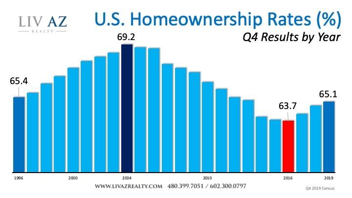 U.S. Homeownership Rates (%)