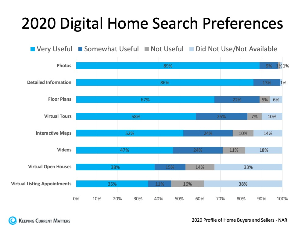 Digital home search preference